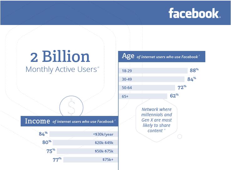 excerpt Facebook user statistics from spredfast