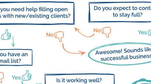 need-email-list-decision-flow-chart