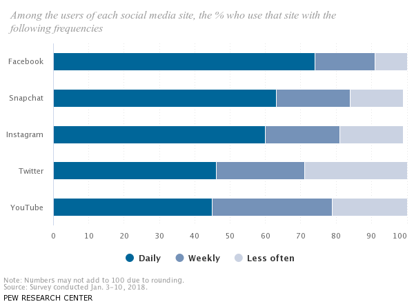 pew research social site use chart