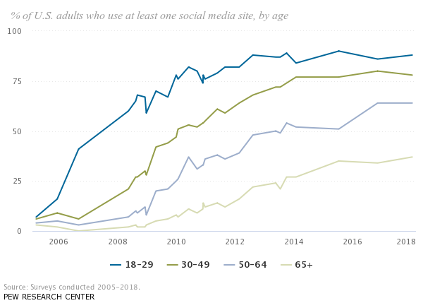 social media useage over time
