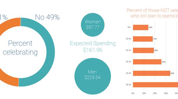valentines spending data